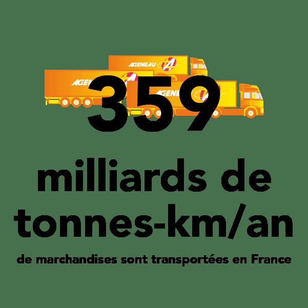 359 milliards de tonnes-kilomètre par an de marchandises sont transportées en France